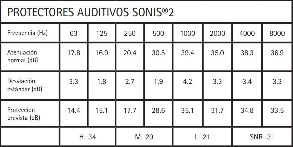 Tabla de frecuencias para los auriculares Sonis 2 de Jsp.