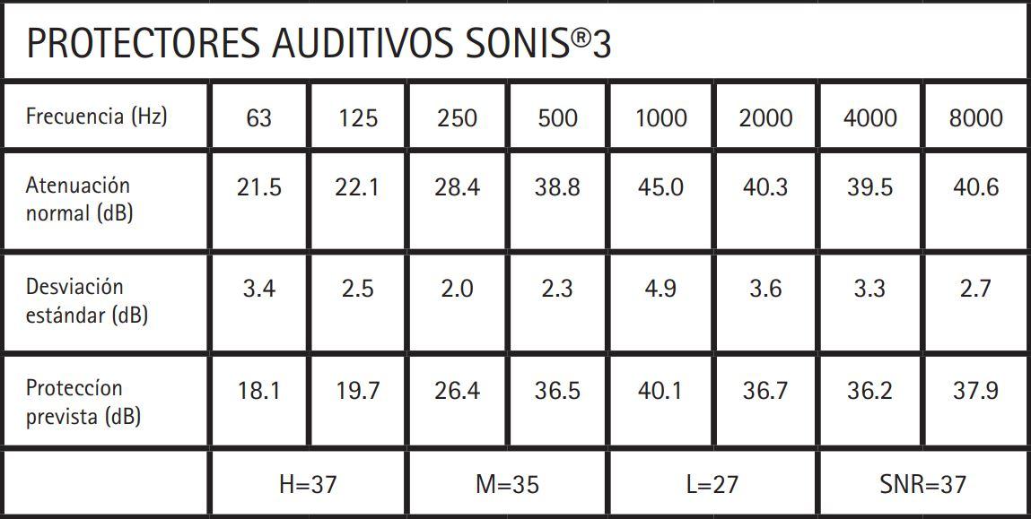 Tabla de frecuencias de los auriculares Sonis 3 de JSP.