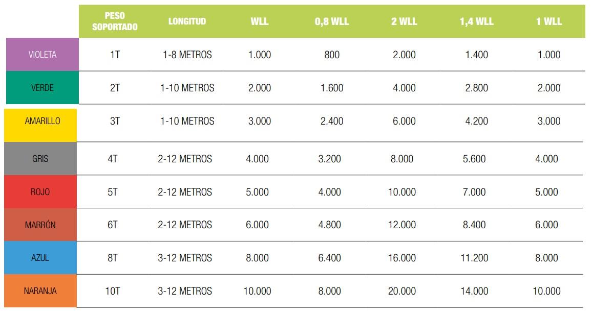 Capacidades de carga según el tipo de eslinga y color.